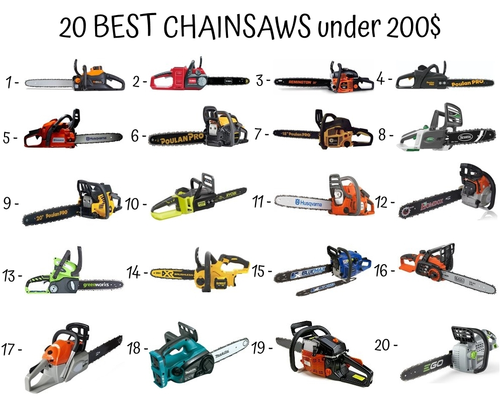 20 Best Chainsaws Under 200$